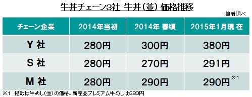 牛丼チェーン3社 牛丼(並) 価格推移